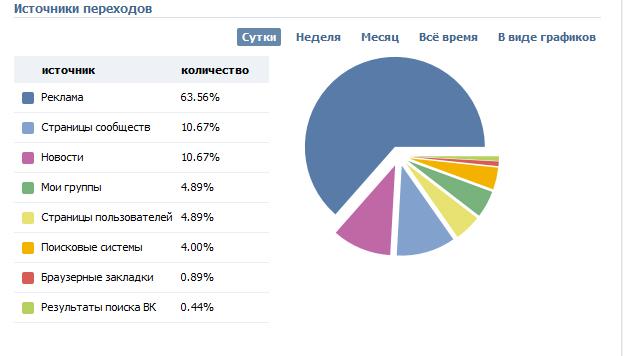 Новая статистика в VK