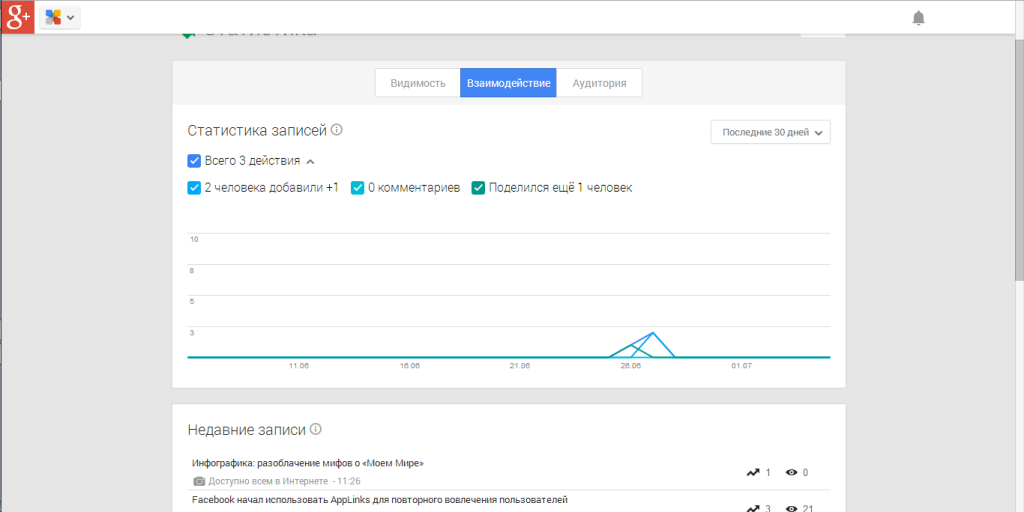 Новая вкладка в статистике Google plus
