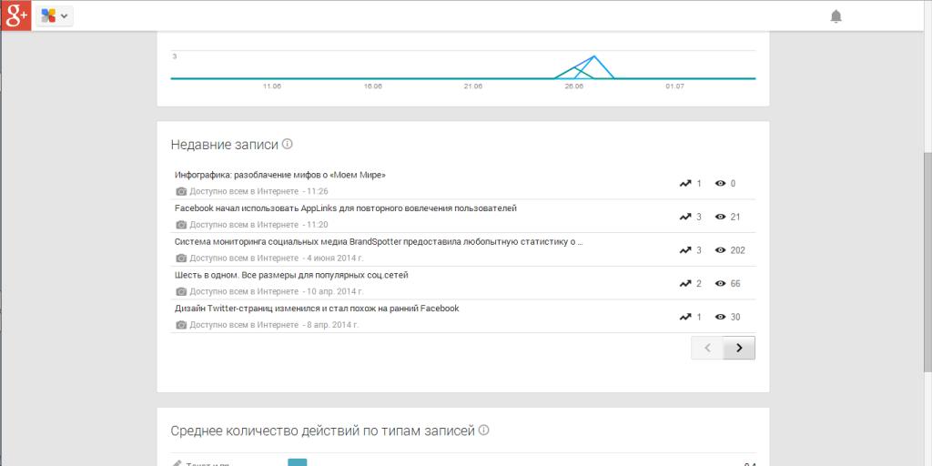Статистика в разрезе постов в google plus