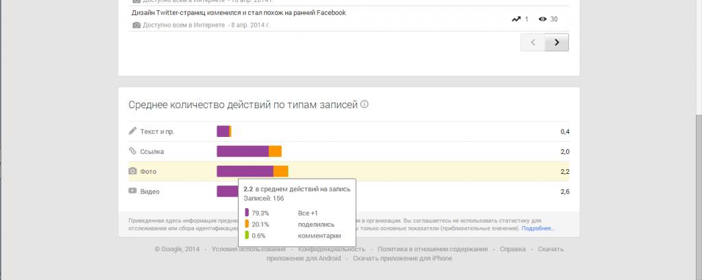 Статистика в разрезе типов контента в google+