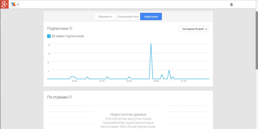 Статистика новых подписчиков в Google plus