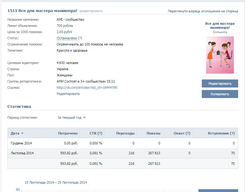 Кейс по продвижению таргетированной рекламой в ВКонтакте